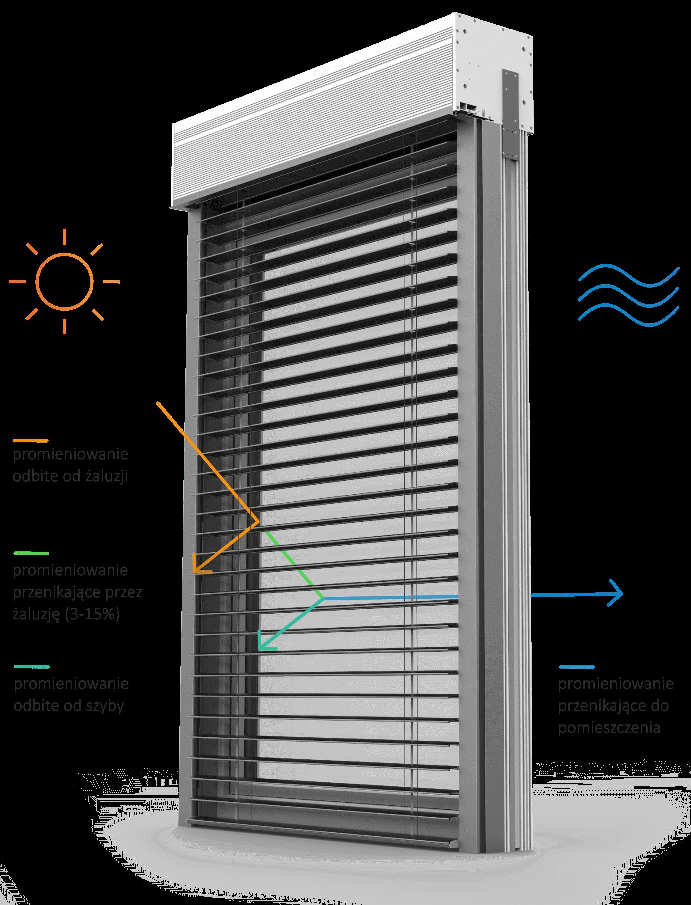 """Nowoczesna żaluzja fasadowa w nadstawnym systemie CleverBox, montowana na ramę okna, z rewizją serwisową umieszczoną od przodu. Grafika przedstawia przepuszczalność energii słonecznej i światła przez żaluzje zewnętrzne. Promienie słoneczne odbijają się od aluminiowych profili lameli żaluzji fasadowych chroniąc przed przenikaniem do wnętrza pomieszczeń. Przy pełnym zamknięciu lameli od 3 do 15% promieni słonecznych przenika do pomieszczenia, dając przyjemne zaciemnienie oraz chłód. Fasadowe żaluzje pokryte są powłoką lakierniczą w kolorze srebrnym. Zestaw wyposażony jest w prowadnice żaluzji wykonane z tworzywa wysokiej jakości. Na grafice przedstawione są lamele w kształcie litery """"C"""" o szerokości 80 mm, z regulacją kąta nachylenia w zakresie 180 stopni. Żaluzje fasadowe charakteryzują się wysokim współczynnikiem domknięcia."""