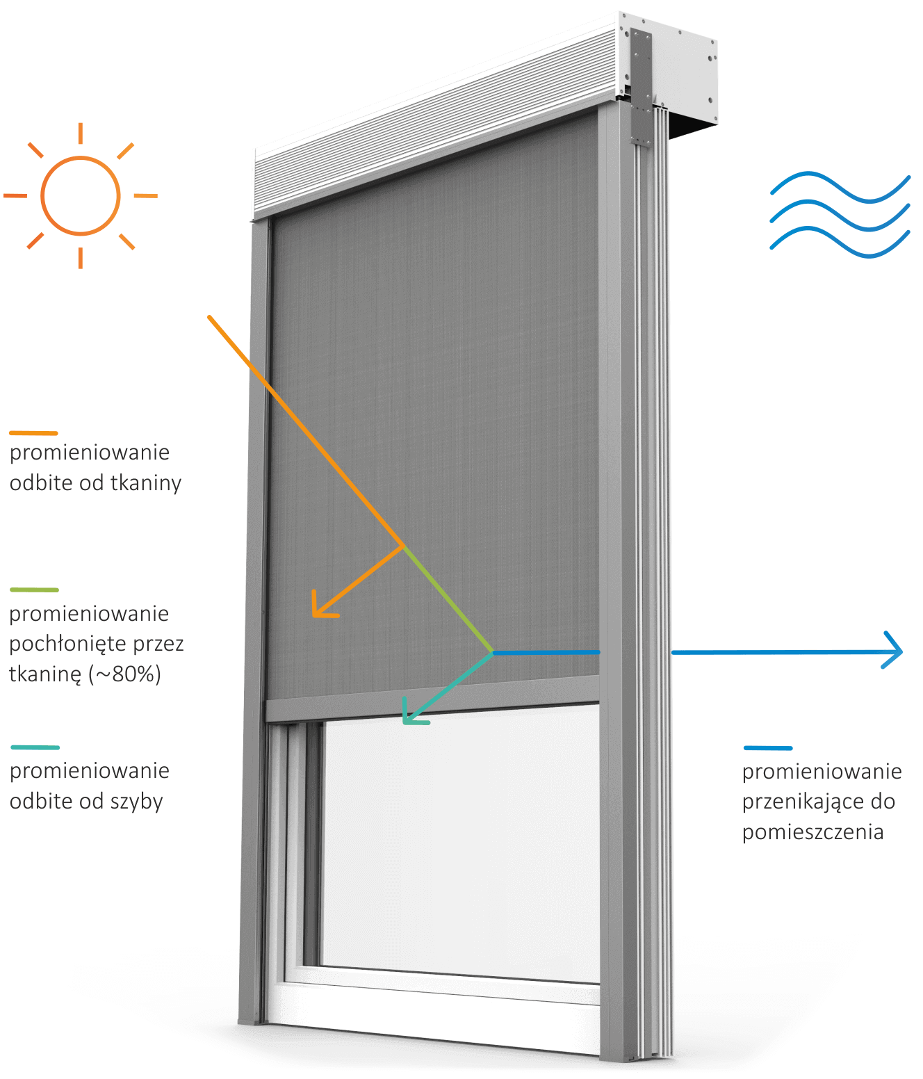 Przepuszczalność energii słonecznej i światła przez roletę typu screen